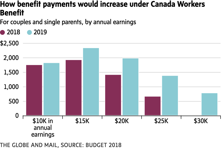 How benefit payments would increase under Canada Workers Benefit